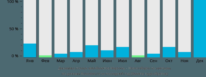Динамика поиска авиабилетов из Марселя в Новосибирск по месяцам