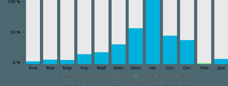 Динамика поиска авиабилетов из Марселя в Пальма-де-Майорку по месяцам