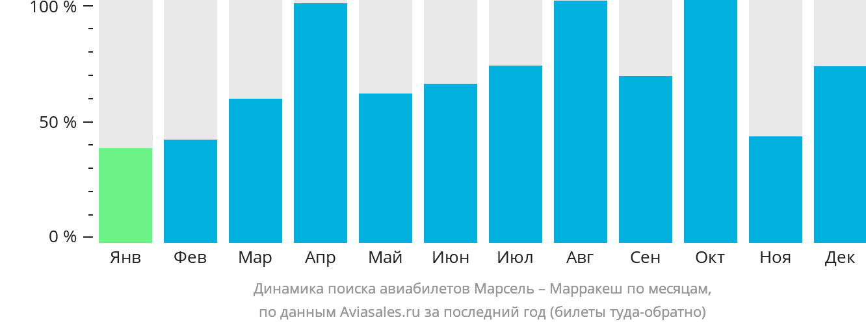 Динамика поиска авиабилетов из Марселя в Марракеш по месяцам