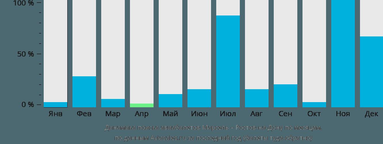 Динамика поиска авиабилетов из Марселя в Ростов-на-Дону по месяцам
