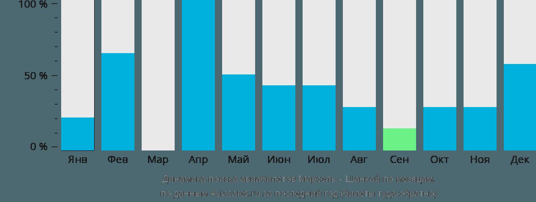 Динамика поиска авиабилетов из Марселя в Шанхай по месяцам