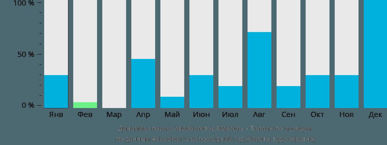 Динамика поиска авиабилетов из Марселя в Таллин по месяцам