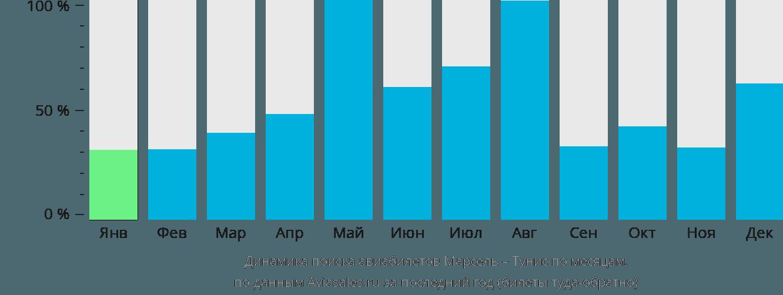 Динамика поиска авиабилетов из Марселя в Тунис по месяцам