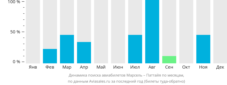 Динамика поиска авиабилетов из Марселя в Паттайю по месяцам