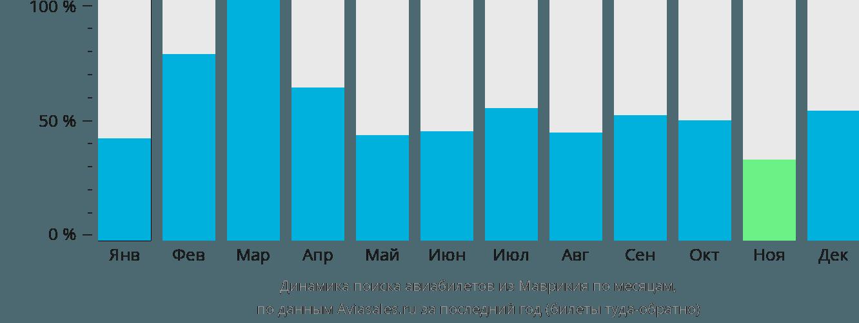 Динамика поиска авиабилетов из Маврикия по месяцам