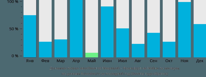 Динамика поиска авиабилетов из Маврикия во Франкфурт-на-Майне по месяцам