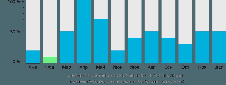 Динамика поиска авиабилетов из Маврикия на Пхукет по месяцам