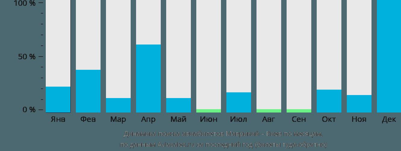 Динамика поиска авиабилетов из Маврикия в Киев по месяцам