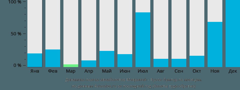 Динамика поиска авиабилетов из Маврикия в Куала-Лумпур по месяцам