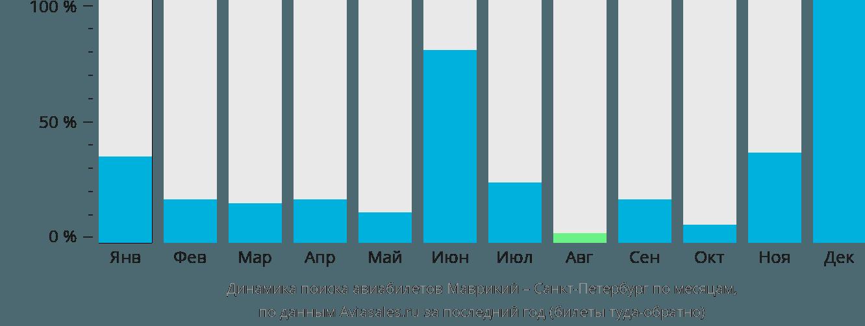 Динамика поиска авиабилетов из Маврикия в Санкт-Петербург по месяцам