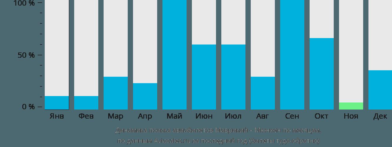 Динамика поиска авиабилетов из Маврикия в Мюнхен по месяцам