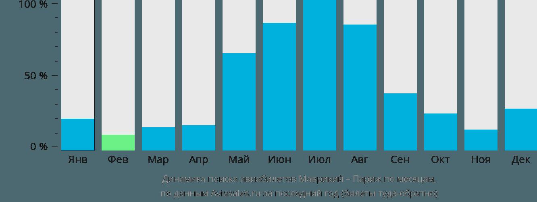 Динамика поиска авиабилетов из Маврикия в Париж по месяцам