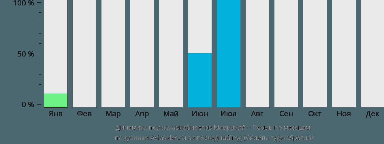 Динамика поиска авиабилетов из Маврикия в Пермь по месяцам