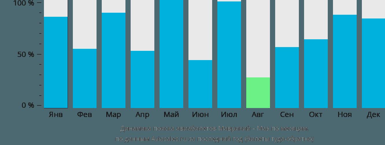 Динамика поиска авиабилетов из Маврикия на Маэ по месяцам