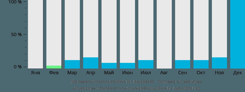 Динамика поиска авиабилетов из Маврикия в Хошимин по месяцам