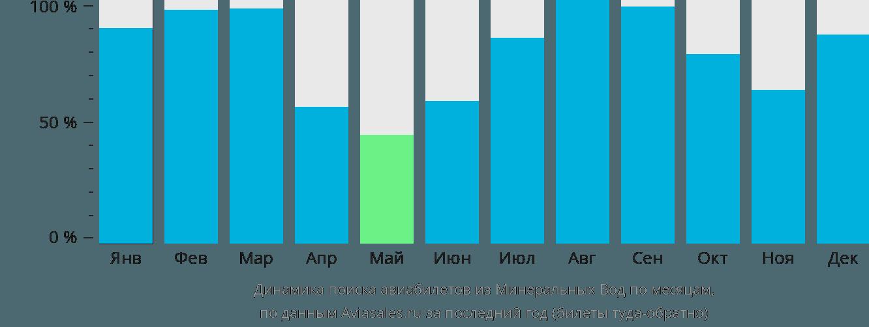 Динамика поиска авиабилетов из Минеральных Вод по месяцам