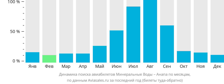 Динамика поиска авиабилетов из Минеральных Вод в Анапу по месяцам
