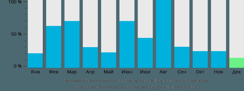 Динамика поиска авиабилетов из Минеральных Вод в Абакан по месяцам