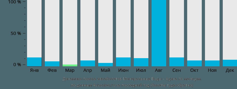 Динамика поиска авиабилетов из Минеральных Вод в Адану по месяцам
