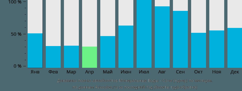 Динамика поиска авиабилетов из Минеральных Вод в Сочи  по месяцам