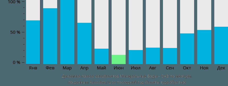 Динамика поиска авиабилетов из Минеральных Вод в ОАЭ по месяцам