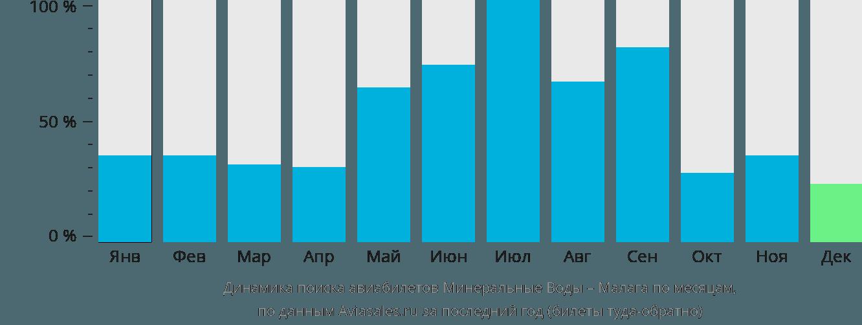Динамика поиска авиабилетов из Минеральных Вод в Малагу по месяцам