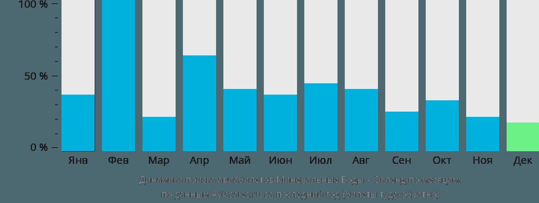 Динамика поиска авиабилетов из Минеральных Вод в Окленд по месяцам