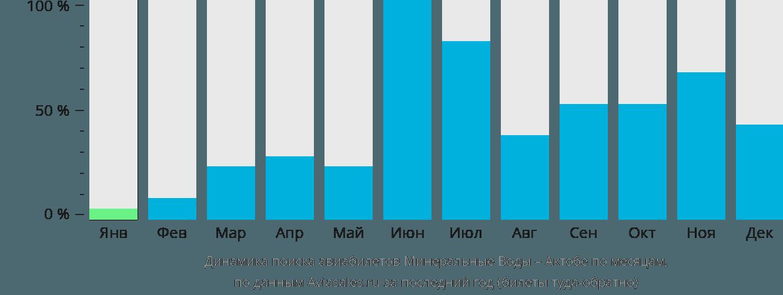 Динамика поиска авиабилетов из Минеральных Вод в Актюбинск по месяцам
