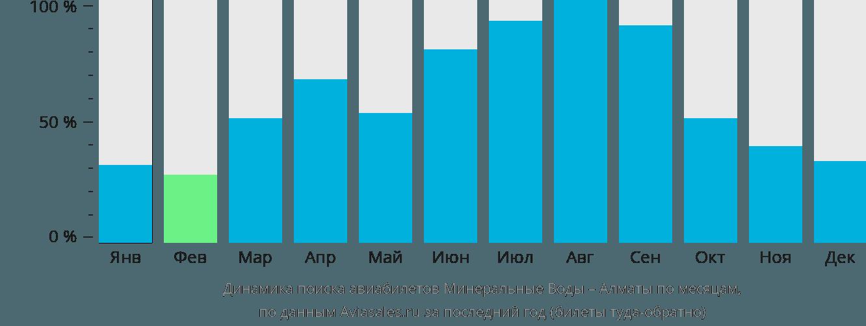Динамика поиска авиабилетов из Минеральных Вод в Алматы по месяцам