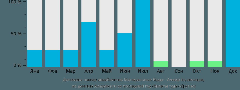 Динамика поиска авиабилетов из Минеральных Вод в Алжир по месяцам