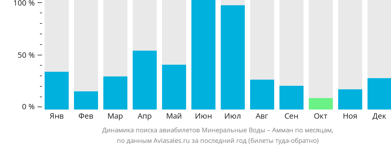 Динамика поиска авиабилетов из Минеральных Вод в Амман по месяцам