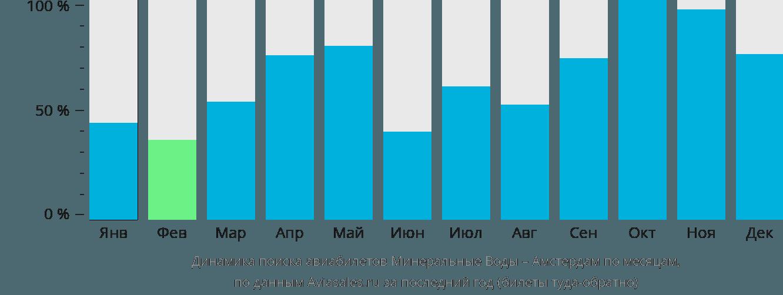 Динамика поиска авиабилетов из Минеральных Вод в Амстердам по месяцам