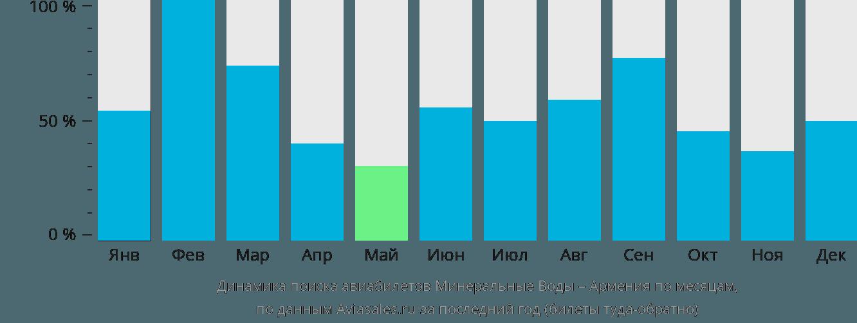 Динамика поиска авиабилетов из Минеральных Вод в Армению по месяцам