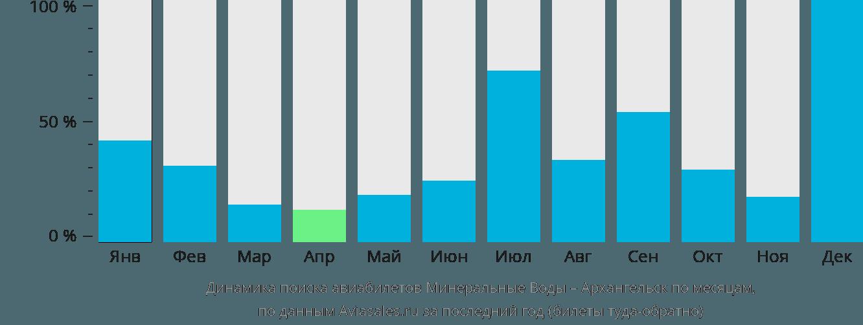 Динамика поиска авиабилетов из Минеральных Вод в Архангельск по месяцам