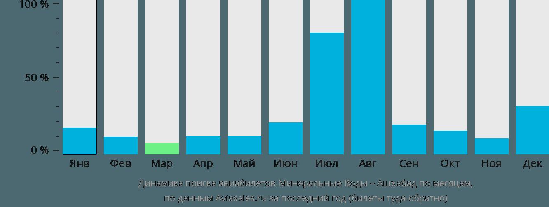 Динамика поиска авиабилетов из Минеральных Вод в Ашхабад по месяцам