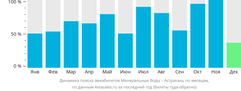 Динамика поиска авиабилетов из Минеральных Вод в Астрахань по месяцам