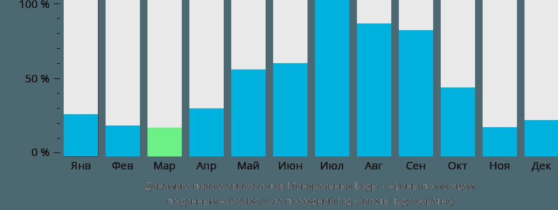 Динамика поиска авиабилетов из Минеральных Вод в Афины по месяцам
