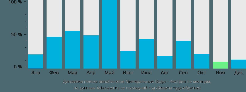 Динамика поиска авиабилетов из Минеральных Вод в Австрию по месяцам
