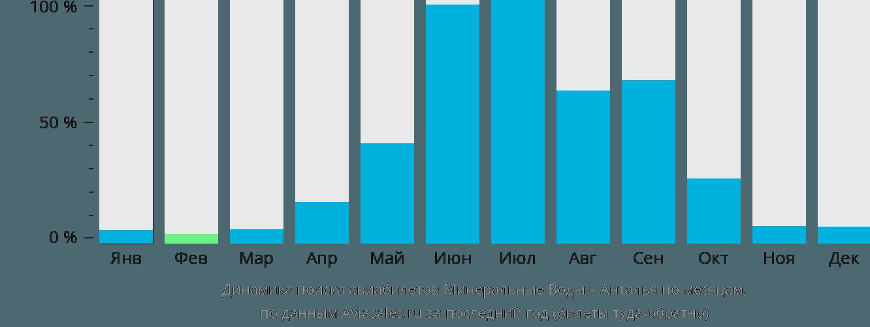 Динамика поиска авиабилетов из Минеральных Вод в Анталью по месяцам