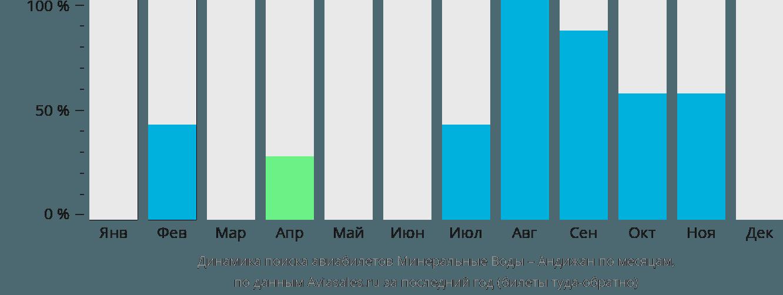 Динамика поиска авиабилетов из Минеральных Вод в Андижан по месяцам
