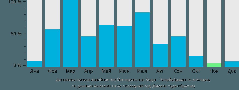Динамика поиска авиабилетов из Минеральных Вод в Азербайджан по месяцам