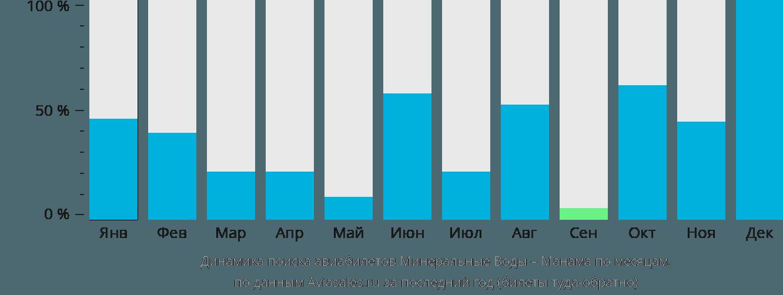Динамика поиска авиабилетов из Минеральных Вод в Манаму по месяцам