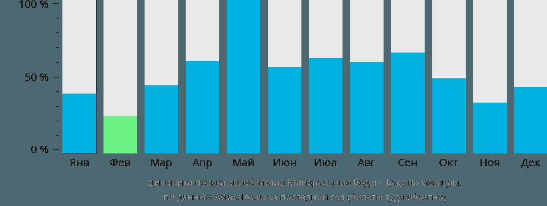 Динамика поиска авиабилетов из Минеральных Вод в Баку по месяцам