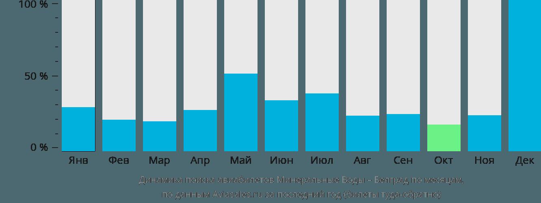 Динамика поиска авиабилетов из Минеральных Вод в Белград по месяцам