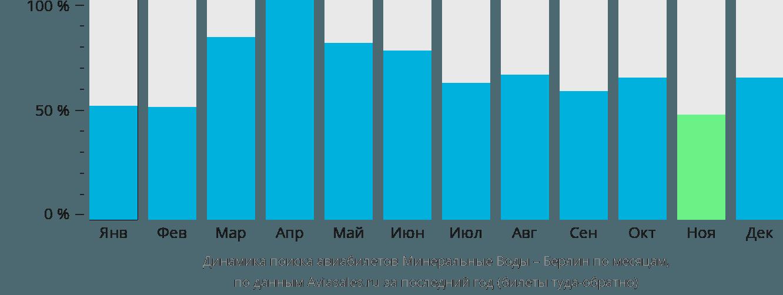 Динамика поиска авиабилетов из Минеральных Вод в Берлин по месяцам