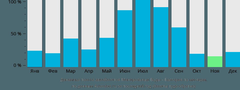 Динамика поиска авиабилетов из Минеральных Вод в Болгарию по месяцам