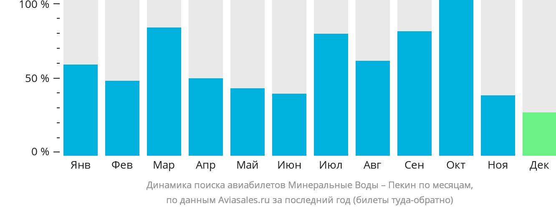 Динамика поиска авиабилетов из Минеральных Вод в Пекин по месяцам