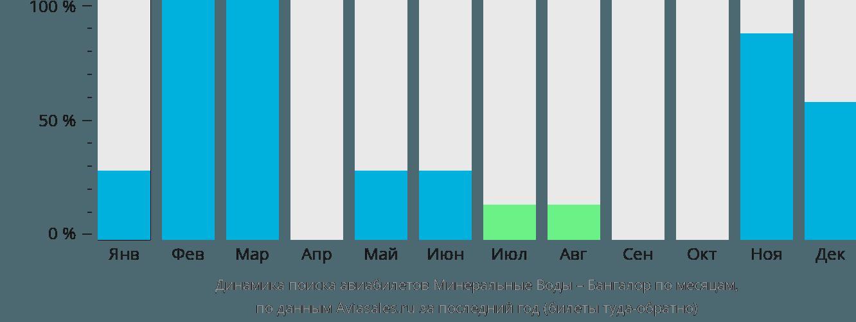 Динамика поиска авиабилетов из Минеральных Вод в Бангалор по месяцам