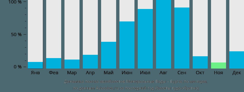 Динамика поиска авиабилетов из Минеральных Вод в Бургас по месяцам