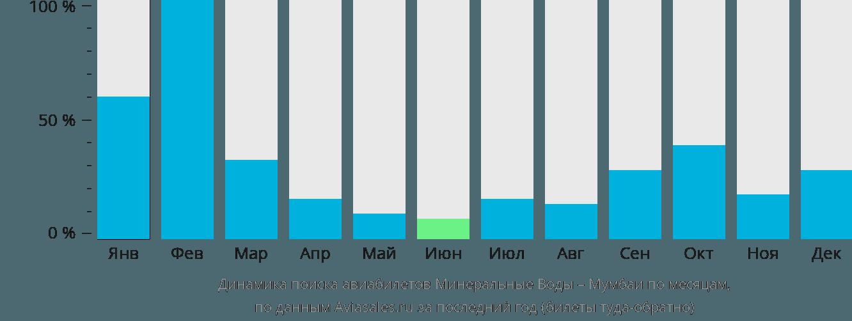 Динамика поиска авиабилетов из Минеральных Вод в Мумбаи по месяцам